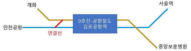 9호선과 공항철도 직결운행을 위한 연결선 구조