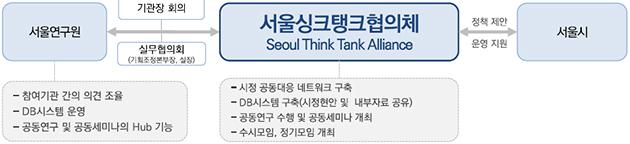 지난해 7월 서울시 23개 투자·출연기관이 시민 삶의 질을 높이는 데 기여하기 위해 발족한 서울싱크탱크협의체(SeTTA, Seoul Think Tank Alliance)