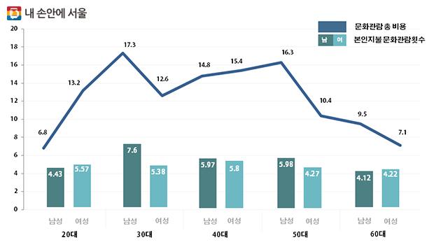 연간 총 문화비 지출(만원) / 본인지불 문화관람 횟수(회)