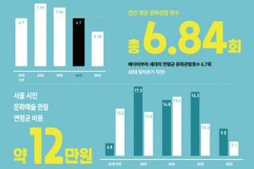 서울시민 문화활동 연 12만원, 가장 활발한 세대는?