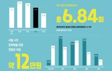2018년 서울시민문화향유 실태조사 결과