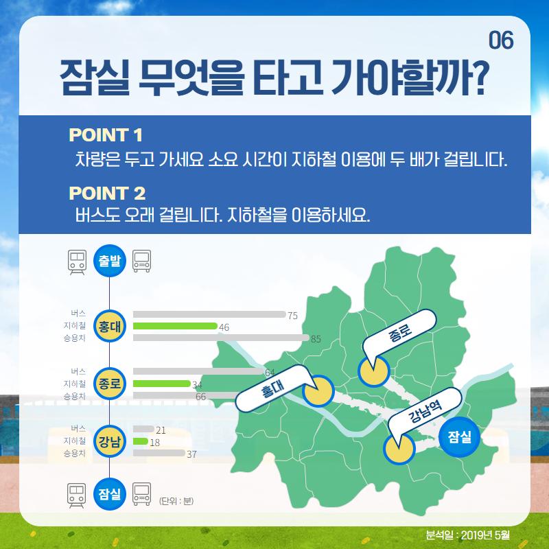 잠실 무엇을 타고 가야할까? POINT 1 : 차량은 두고가세요, 소유시간이 지하철 이용에 두 배가 걸립니다. POINT 2 : 버스도 오래 걸립니다. 지하철을 이용하세요.