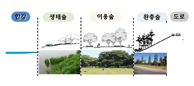 한강 생태숲 이용숲 완충숲 도로