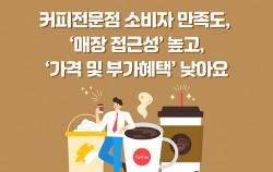 # 커피전문점 소비자 만족도 '매장 접근성' 높고 '가격 및 부가혜택' 낮아요