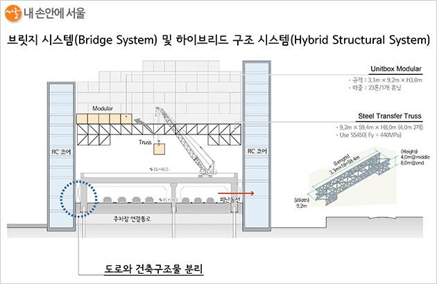 도로와 건축구조물을 분리하는 브릿지 시스템