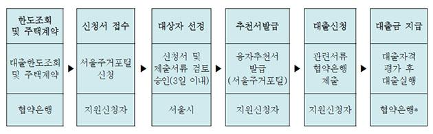 '신혼부부 임차보증금 이자지원' 신청 및 대출절차 (협약은행 : 국민은행, 하나은행, 신한은행)