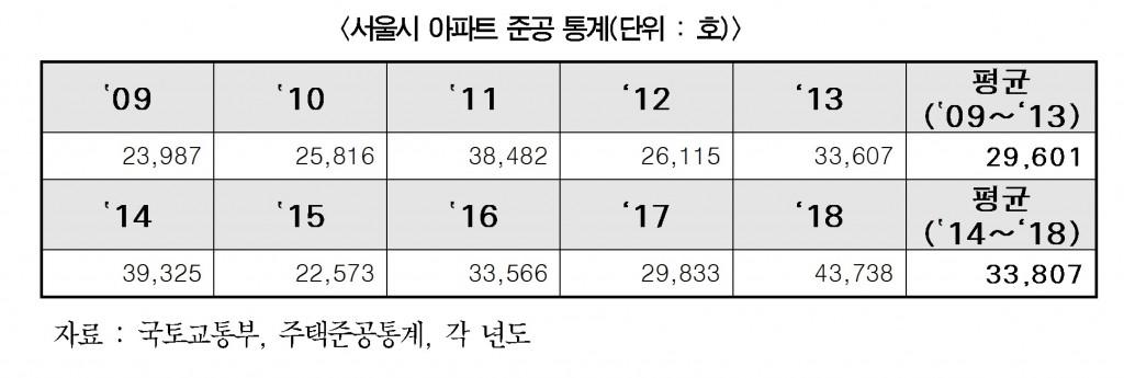 서울시 아파트 준공 통계