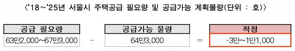 '18~'25년 서울시 주택공급 필요량 및 공급가능 계획물량(단위 : 호)
