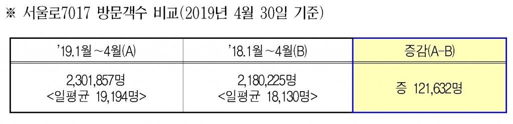 서울로7017 방문객수 비교(2019년 4월 30일 기준)