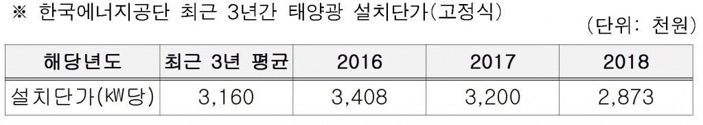 한국에너지공단 최근 3년간 태양광 설치단가(고정식)