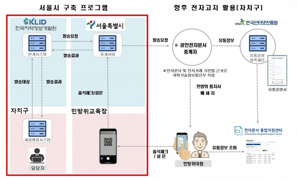 서울시 구축 프로그램, 향후 전자고지 활용