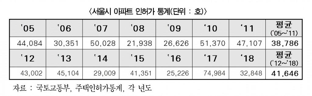 서울 아파트 인허가 통계