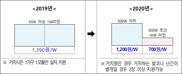 기존과 달리 500W 이하, 500W 초과·1kW 미만으로 구분하여 보조금을 지원한다
