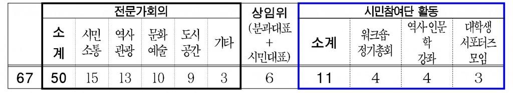 광화문시민위원회 추진현황('18.7.21 ~ '19.8.8)
