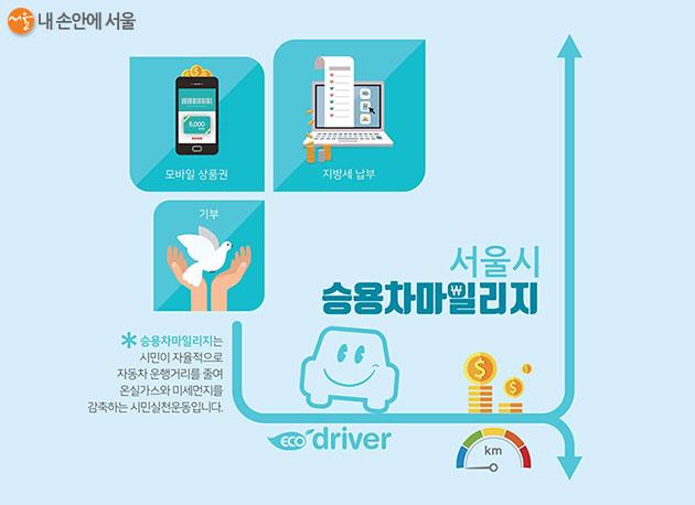 서울시 승용차마일리지