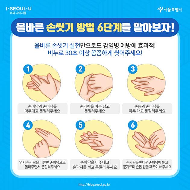 올바른 손씻기 방법 6단계를 알아보자! 올바른 손씻기 실천만으로도 감염병 예방에 효과적! 비누로 30초 이상 꼼꼼하게 씻어주세요! ① 손바닥과 손바닥을 마주대로 문질러주세요 ② 손가락을 마주 잡고 문질러주세요 ③ 손등과 손바닥을 마주 대고 문질러주세요 ④ 엄지 손가락을 다른편 손바닥으로 돌려주면서 문질러주세요 ⑤ 손바닥을 마주대고 손깍지를 끼고 문질러주세요 ⑥ 손가락을 반대편 손바닥에 놓고 문지르며 손톱 밑을 깨끗이 해주세요
