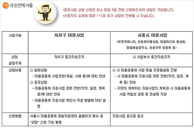 서울시 및 자치구별 지원 사업에 대한 사전상담이 가능하다