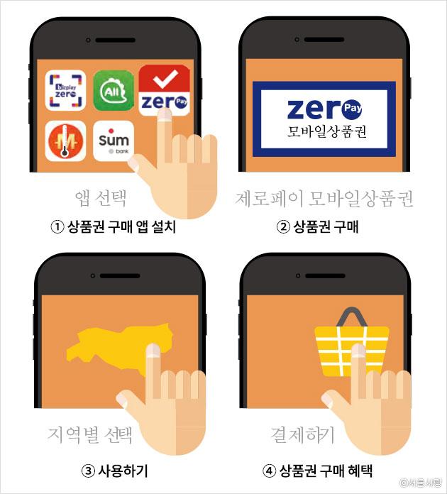 모바일을 활용한 '서울사랑상품권 사용법'