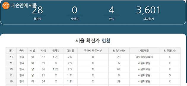 서울 확진자 국적과 성별, 나이, 치료병원 등에 대해 자세하게 소개하고 있다