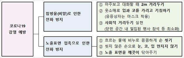 전파 양식에 따른 코로나19 감염 예방 수칙