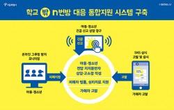 학교 밖 디지털 성폭력 대응 시스템 구축
