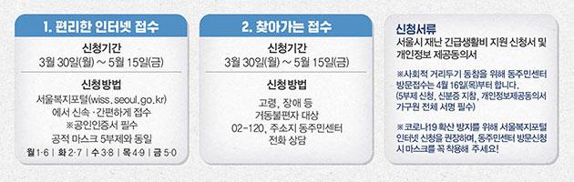 서울시 복지포털 통한 온라인 접수, 거동 불편자  대상 찾아가는 접수, 동주민센터 현장접수를 통해  신청이 가능하다.