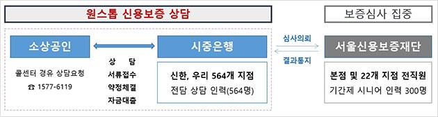 ※ 신한 : 230개 지점(추가 확대 검토중), 우리 : 334개 지점