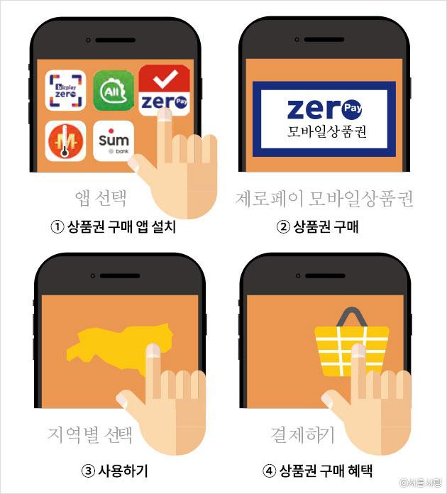 서울사랑상품권 구매 방법