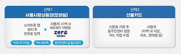 서울사랑상품권과 선불카드 중 선택해서 지급받을 수 있다