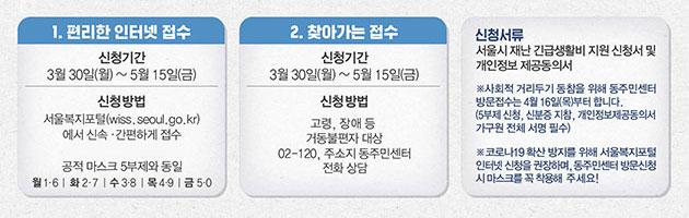 서울시 복지포털 통한 인터넷 접수, 거동 불편자 대상 찾아가는 접수, 동주민센터 현장접수를 통해 신청이 가능하다.