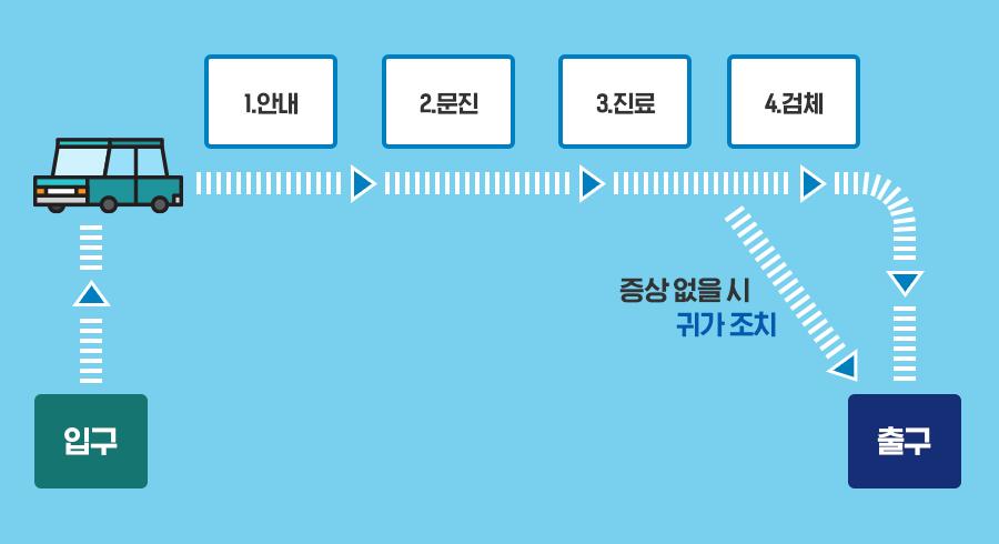서울시 차량이용 선별진료소 진료절차