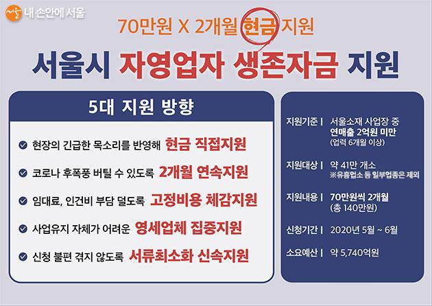 제한 업종을 제외하고 서울 소재 사업장 중 연 매출액 2억 원 미만인 자영업자 및 소상공인은 지원받을 수 있다