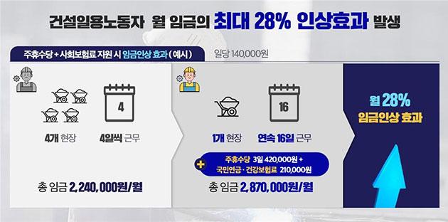 주휴수당+사회보험료 지원시 최대 28% 임금 인상효과 발생(예시)