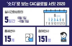 숫자로보는 CAC 글로벌 서밋