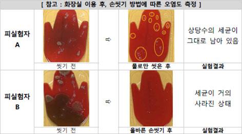 화장실 이용 후, 손 씻기 방법에 따른 오염도 측정