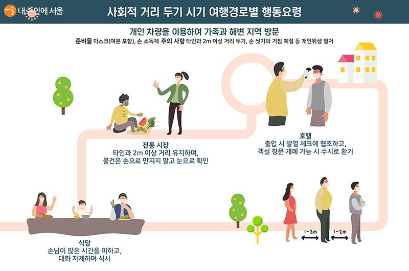 생활 속 거리두기 여행경로별 행동요령
