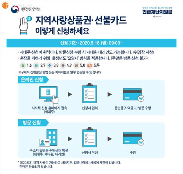 지역사랑상품권과 선불카드 신청 방법