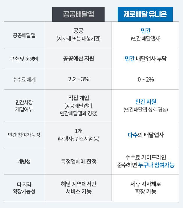 공공배달앱 vs 제로배달 유니온 비교