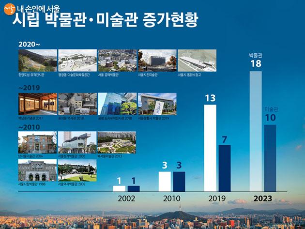 시립 박물관·미술관 증가현황