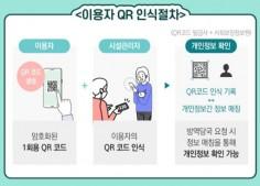 QR코드를 이용한 전자출입명부 인식 절차에 대한 안내자료 © 보건복지부