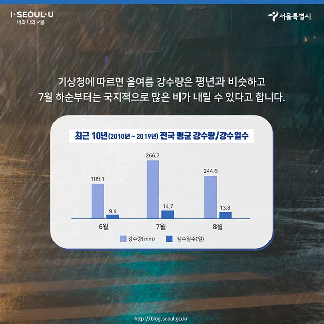 #기상청에 따르면 올여름 강수량은 평년과 비슷하고 7월 하순부터는 국지적으로 많은 비가 내릴 수 있다고 합니다. 최근 10년 (2010년~2019년 전국 평균 강수량/강수일수) 월 / 강수량(㎜) / 강수일수(일) (순) 6월  109.1 /  9.4 7월  266.7 / 14.7 8월  244.6 / 13.8