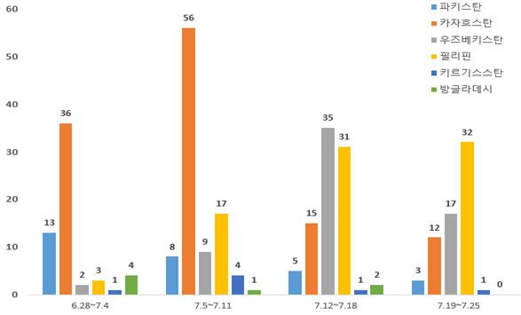 최근 4주간(6.28~7.25) 방역강화 대상국가 해외유입 발생추이