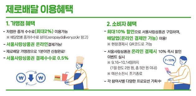제로배달 유니온 가맹점은 2% 이하의 낮은 중개수수료로 부담을 덜 수 있고, 소비자는 최대 10% 할인을 받은 서울사랑상품권을 구입해 배달앱에서 이용할 수 있다.
