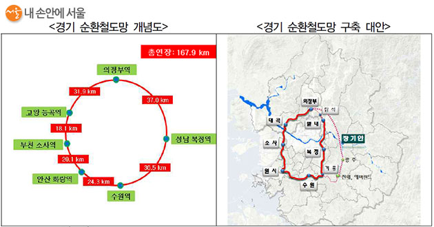 경기도 순환철도망 개념도 경기연구원