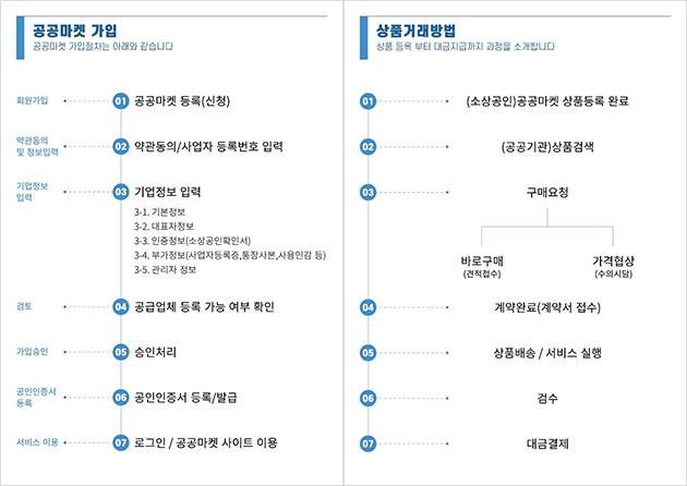 '서울시 소상공인 공공마켓' 공급업체 가입절차(왼쪽)와 상품거래방법