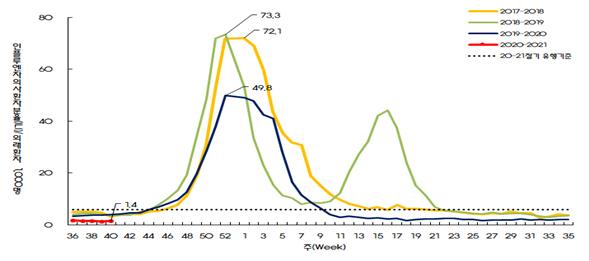 최근 3년간 인플루엔자 의사환자 감시 현황