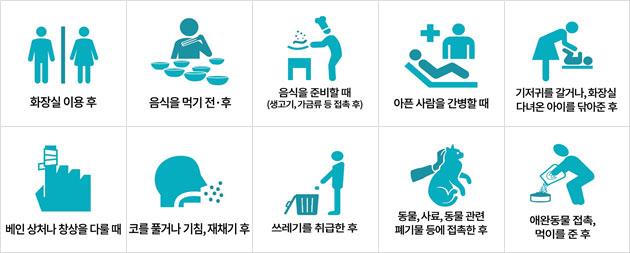 언제 올바른 손씻기를 실천하는지 (출처 : 미국 질병예방통제센터(CDC))