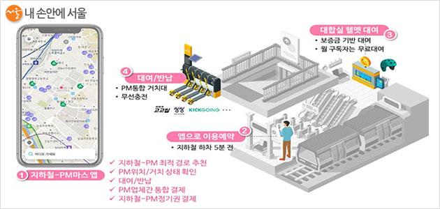 지하철-공유 킥보드 앱 예상 이용 구조도