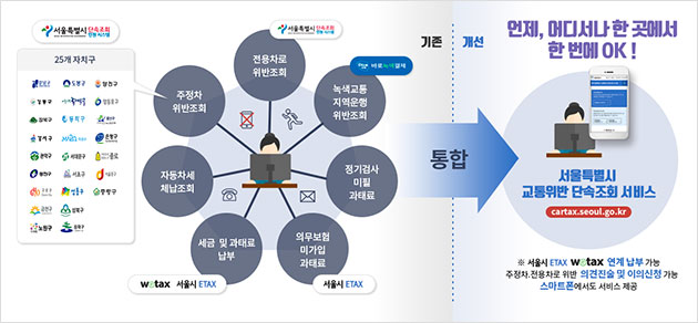 '서울시 교통위반 단속조회'(https://cartax.seoul.go.kr) 서비스가 11월 13일부터 시작된다