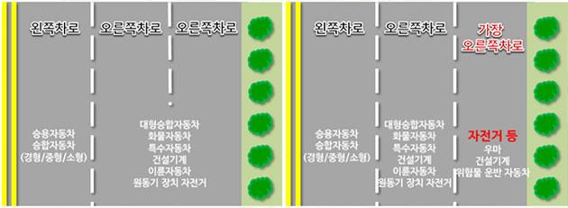 일반도로에서의 지정차로제 현행(좌) 및 요청안(우)